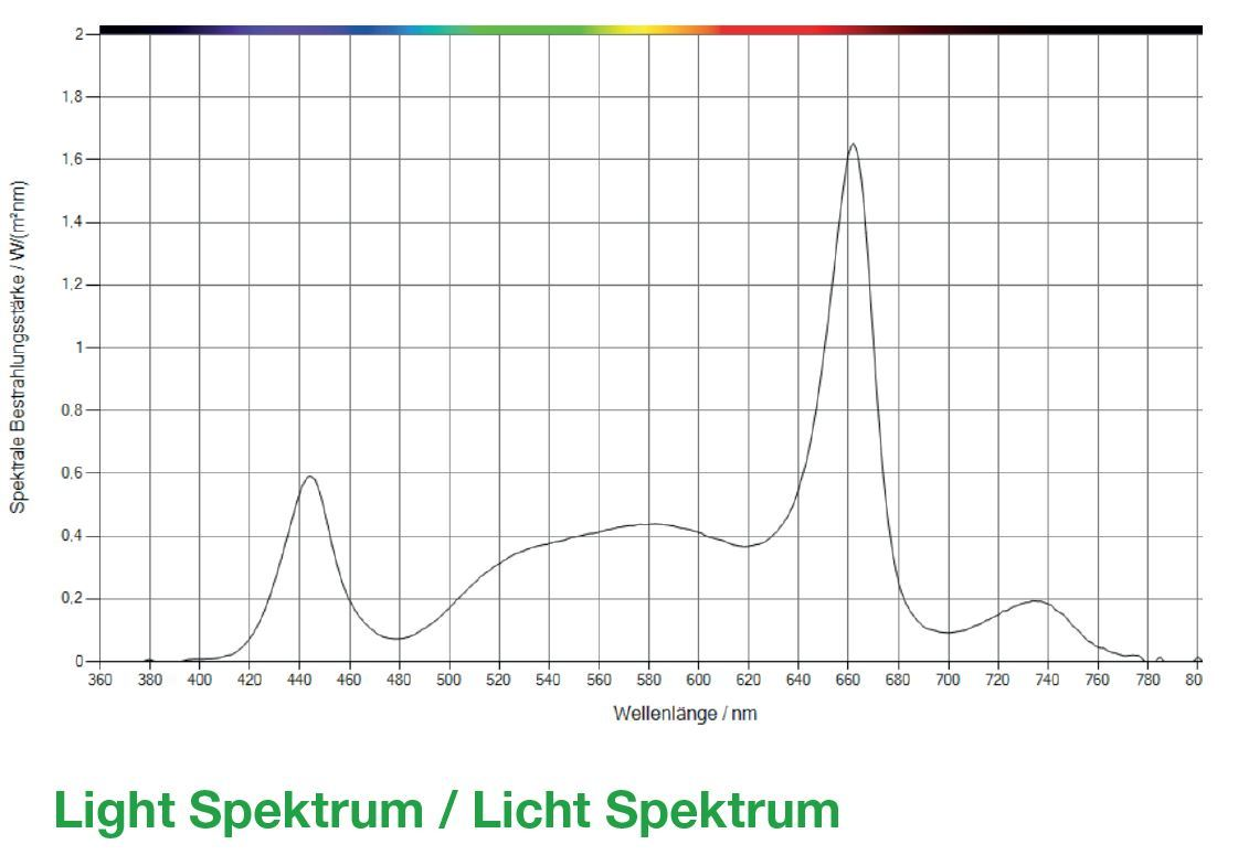 Light_Spektrum_Q-Serie_Gen2